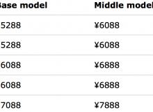 giá iPhone 7
